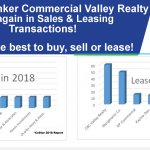 CBC Valley Realty Ranks #1 Again